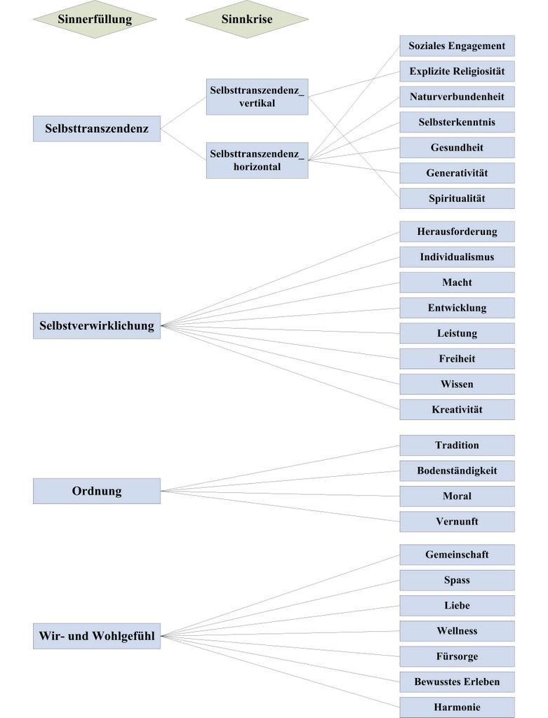 Skalen und Dimensionen des LeBe im Überblick